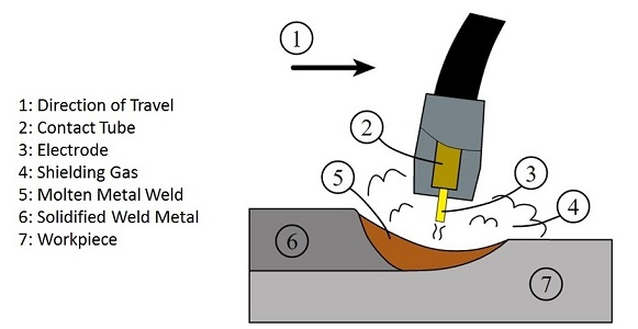 Gas Metal ARC Welding - GMAW WELDING
