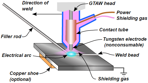 How Does Welding Work