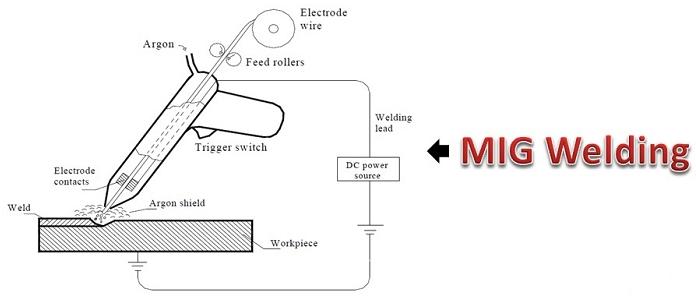 Metal Inert Gas Welding - MIG Welding