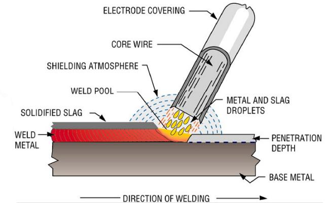 SMAW (shielded metal arc welding