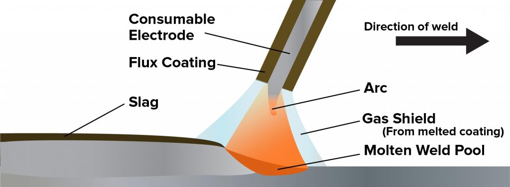 Stick Welding (Shielded-Metal Arc)