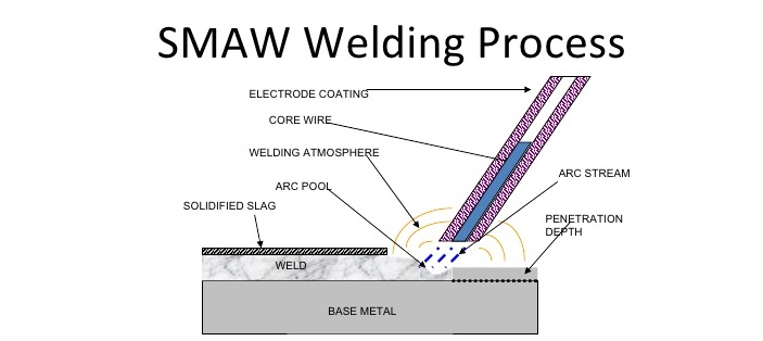 Suitable Shielded Metal ARC Welding - SMAW Welding