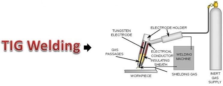 Tungsten Inert Gas Welding - TIG Welding