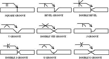 weld symbols explained Groove Weld