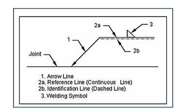 welding symbols chart Reference Line