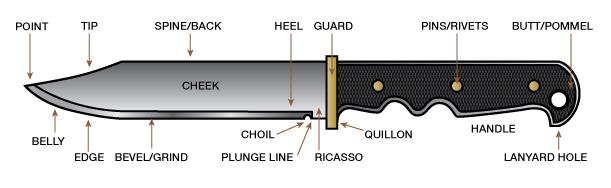 Anatomy of Knife
