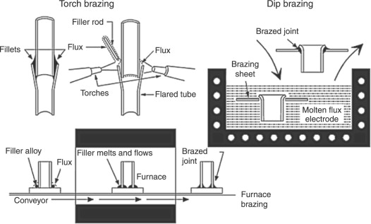 how strong is brazing