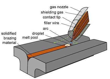 welding vs brazing