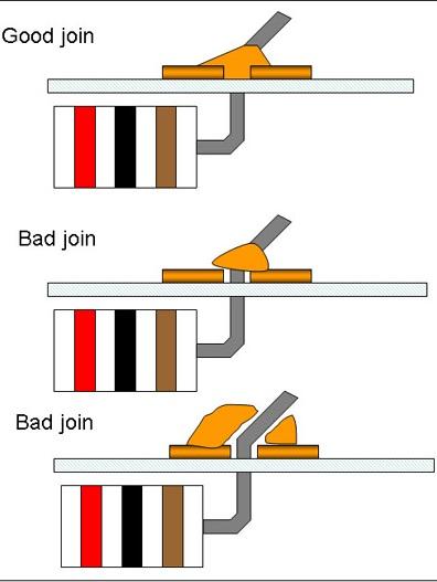 solder joint