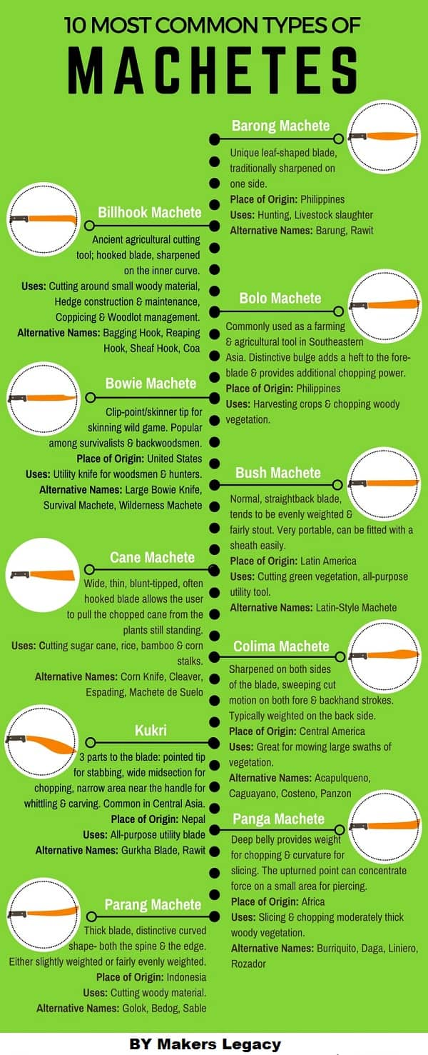 10-Most-Common-Types-of-Machetes-Infographic-makerslegacy