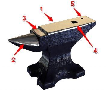 anatomy of blacksmith anvil